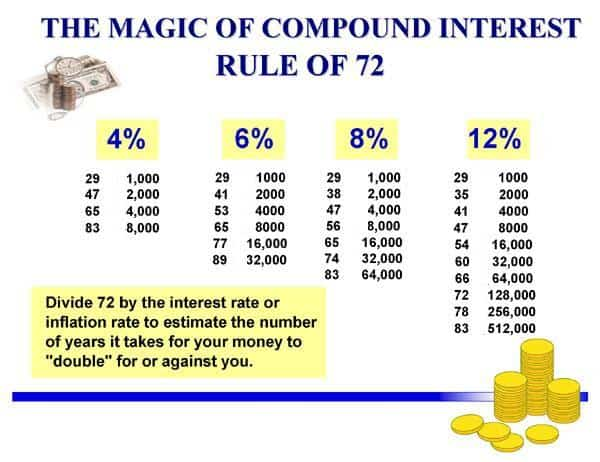 Rule of 72 & Super Mario Personal Finance Lessons 2