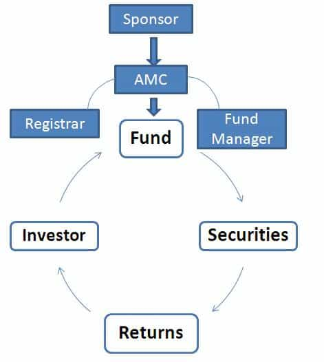 What Are Mutual Funds in India