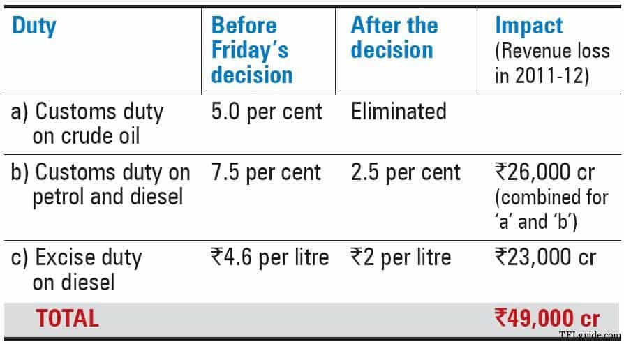 Common Man & Rise in Fuel Prices 3