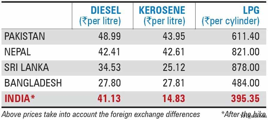 Common Man & Rise in Fuel Prices 5