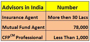 number of advisor india What is Financial Planning ?