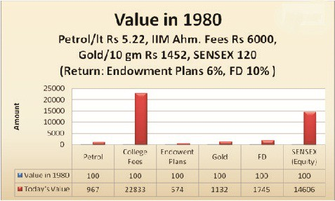 return comparison What is equity ? Understand its right meaning to reap the benefit