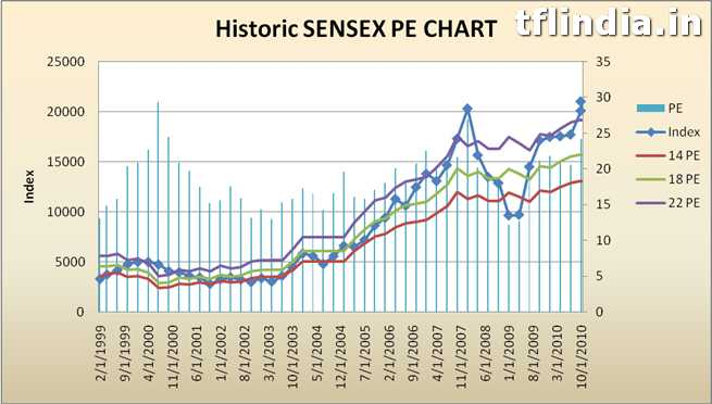 Historic Sensex PE Chart1 Sensex PE Ratio – is stock market overvalued?