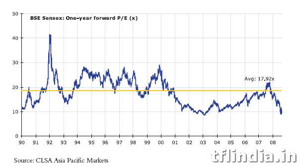 Sensex PE chart1 Sensex PE Ratio – is stock market overvalued?