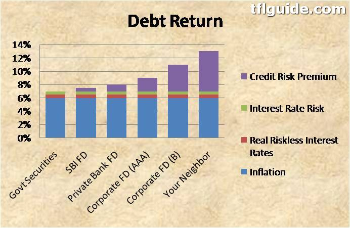 Why Fixed Deposit & Debt Returns will always be Negative [With Calculation] 3