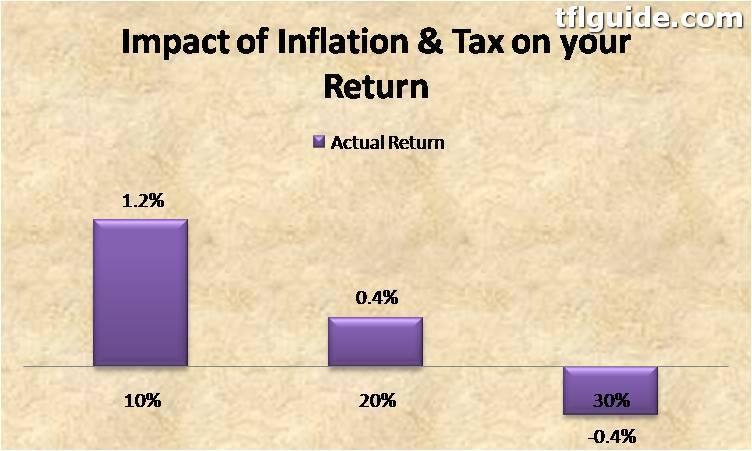 Why Fixed Deposit & Debt Returns will always be Negative [With Calculation] 5