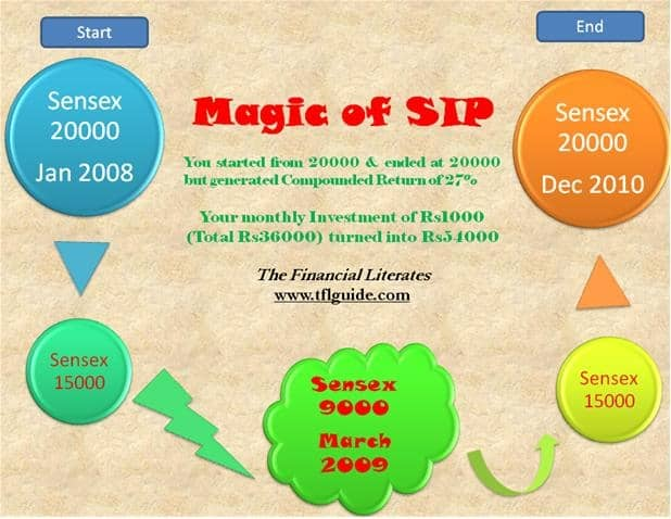 Mutual Fund Systematic Investment Plan SIP Magic of Mutual Fund Systematic Investment Plan (SIP)