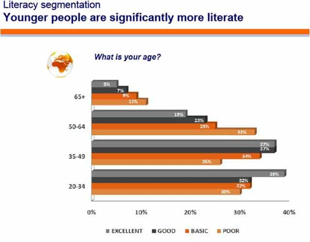 Are you a Financial Literate? 5