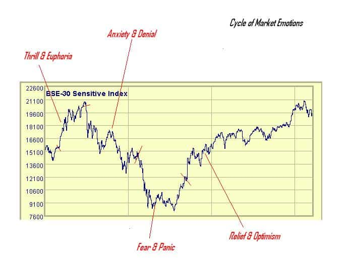 How Investors react in different market situations 2