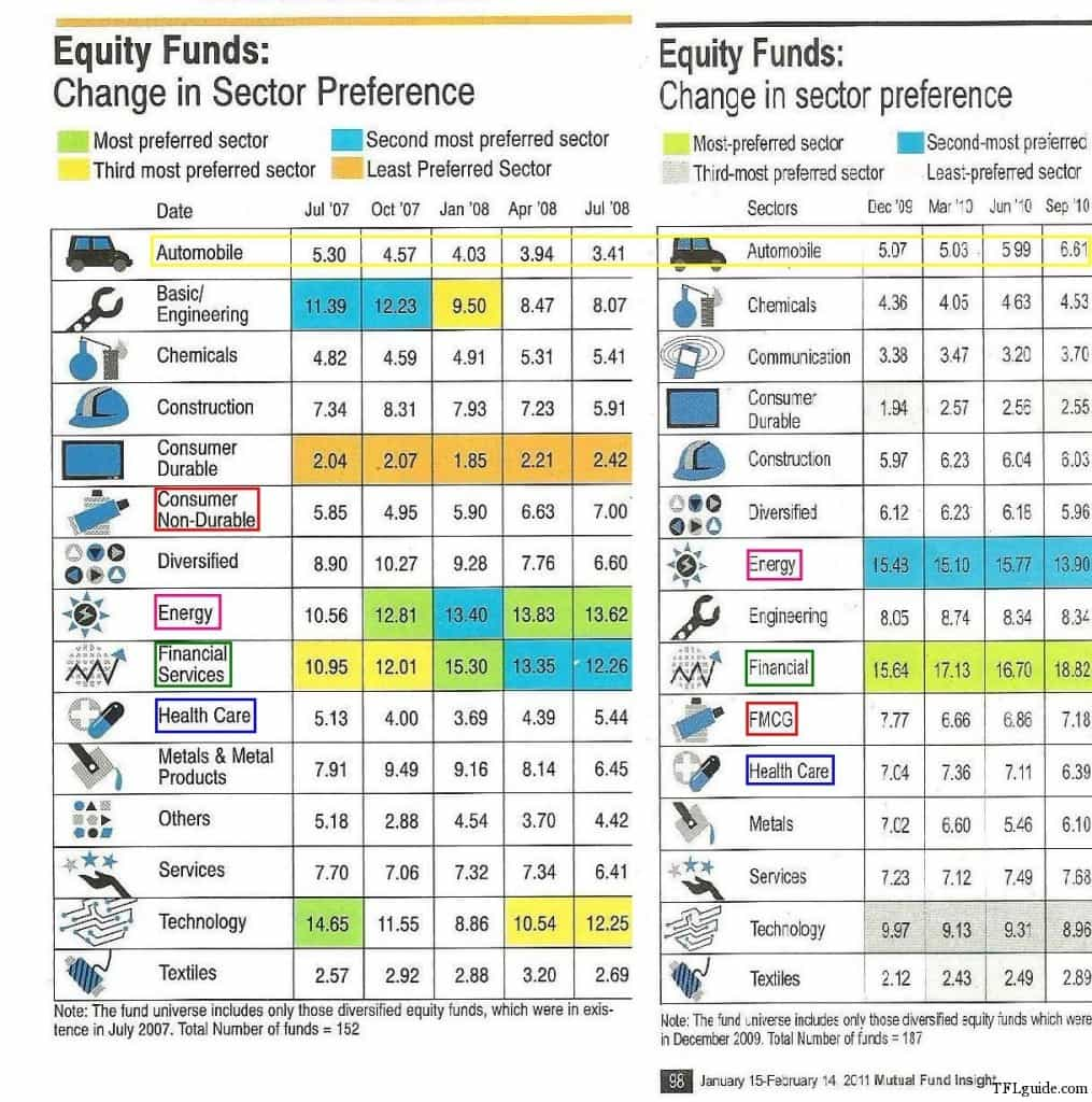 sector fund india