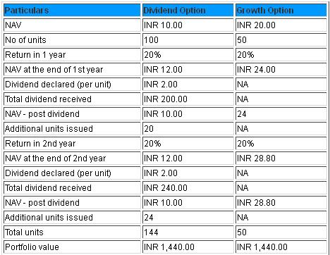 Growth Vs Dividiend Mutual Fund Plan 8 Most Important Mutual Fund Questions