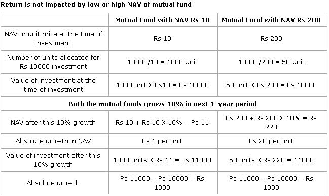 High Vs Low NAV Mutual Funds1 8 Most Important Mutual Fund Questions