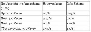Mutual Fund Expenses 300x106 8 Most Important Mutual Fund Questions