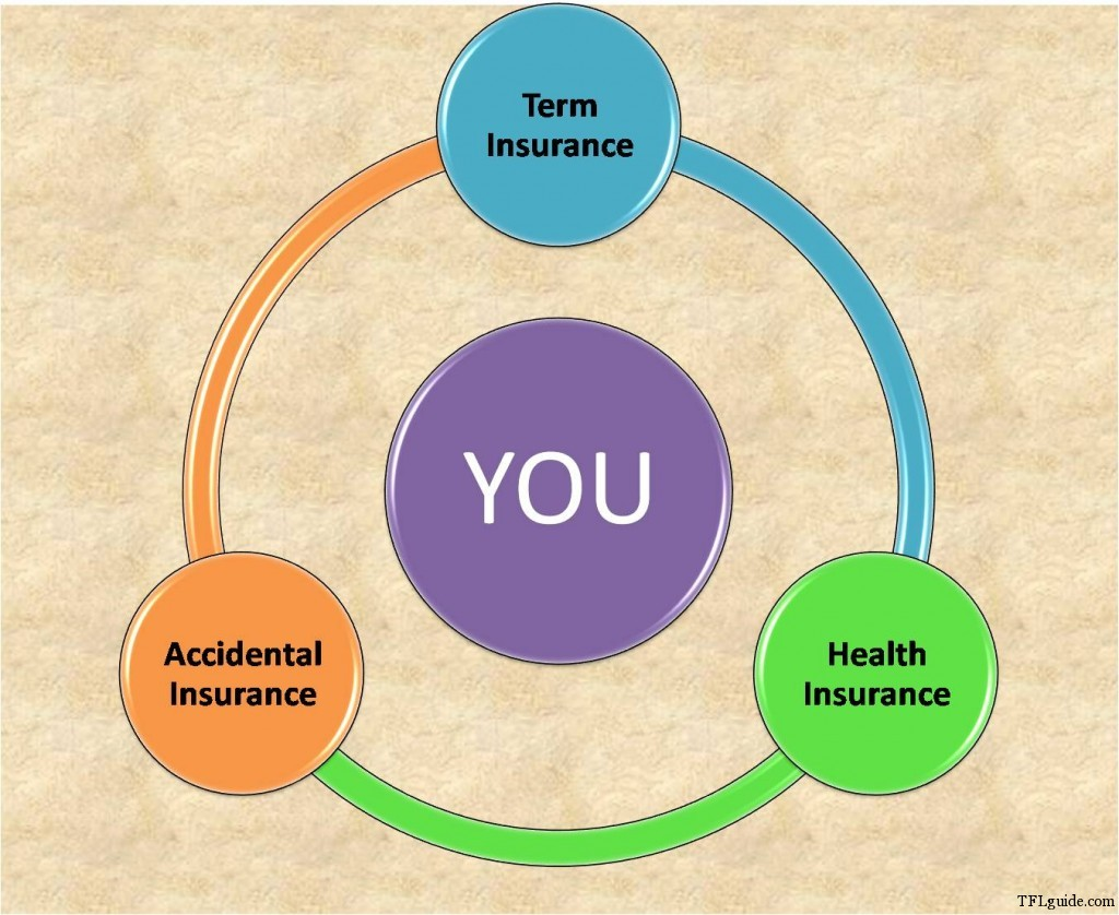 Accidental Insurance Policy in India 1024x838 Accidental Insurance   better safe than sorry
