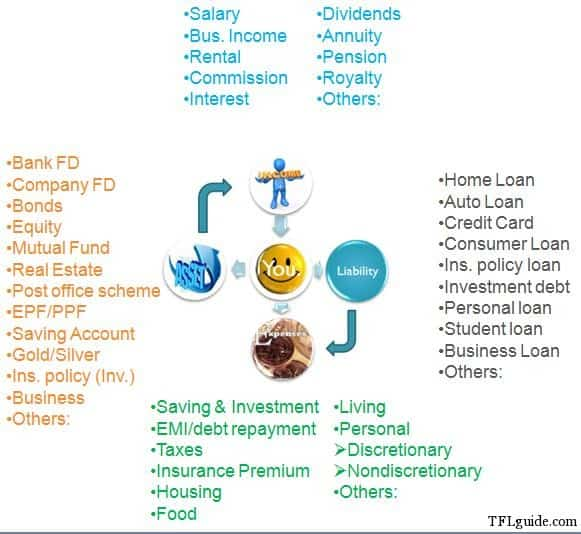 Guide to Financial Freedom 2