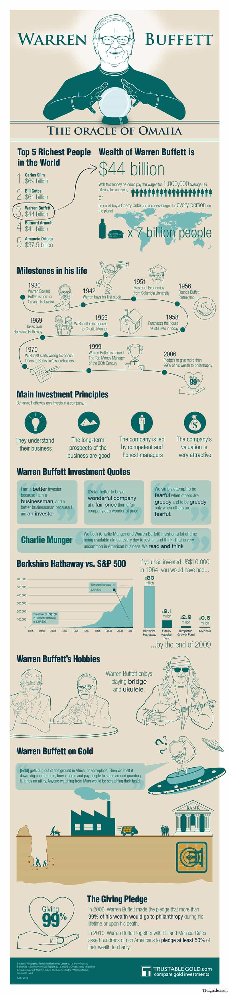 Warren Buffett's Advice & Infographics 2