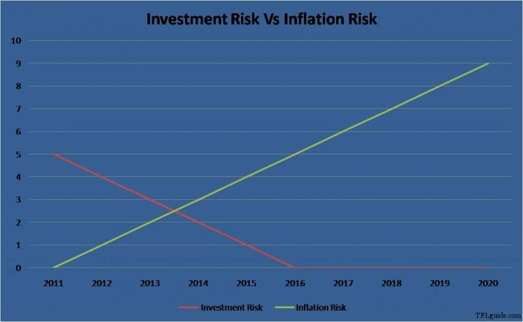 Invetment Risk Vs Inflation Risk 1024x630 15 Types of Risk that affect your Investments