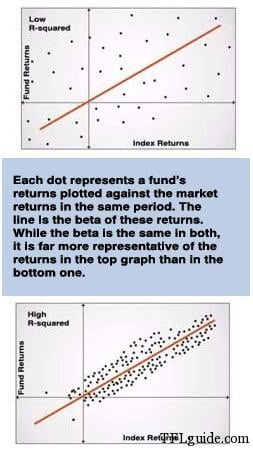 Importance of Beta in Mutual Funds 4