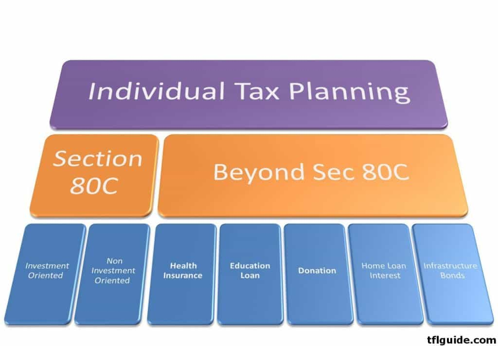 Simple Tax Planning Guide 2