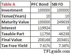 Does it make much sense to invest in tax free bonds? 2