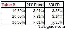 Does it make much sense to invest in tax free bonds? 3
