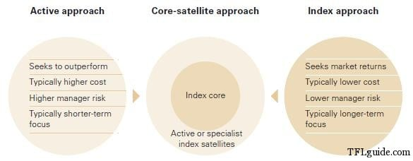 Core & Satellite - Best of both Worlds in your portfolio 1