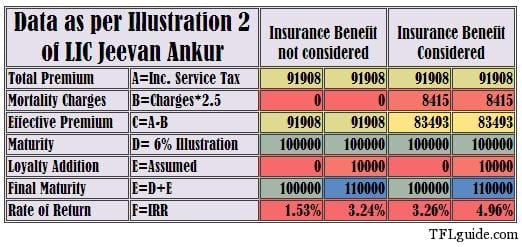 LIC Jeevan Ankur Returns LIC Jeevan Ankur – Returns are just 1.53%