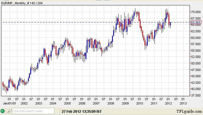Euro to Indian Rupee Exchange Rate Chart