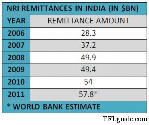 NRI Remittance 300x252 Is it the Right time to send money to India?