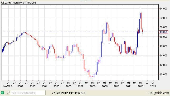 USD INR 10 year chart Is it the Right time to send money to India?