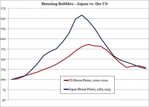 Indian Real Estate Bubble – will it ever burst? 3