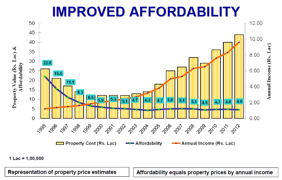 House Affordability India