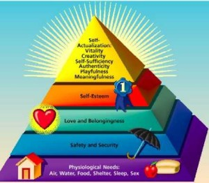Maslow's hierarchy of needs & your financial goals