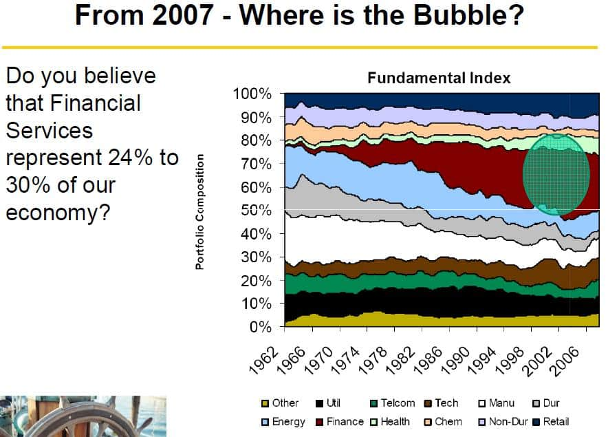 Where is the bubble