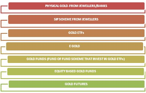 How to buy gold in India