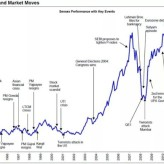 Few Charts – What investors lost between 2009 & 2014 elections?