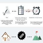 10 Commandments of Investing – InfoGraphic