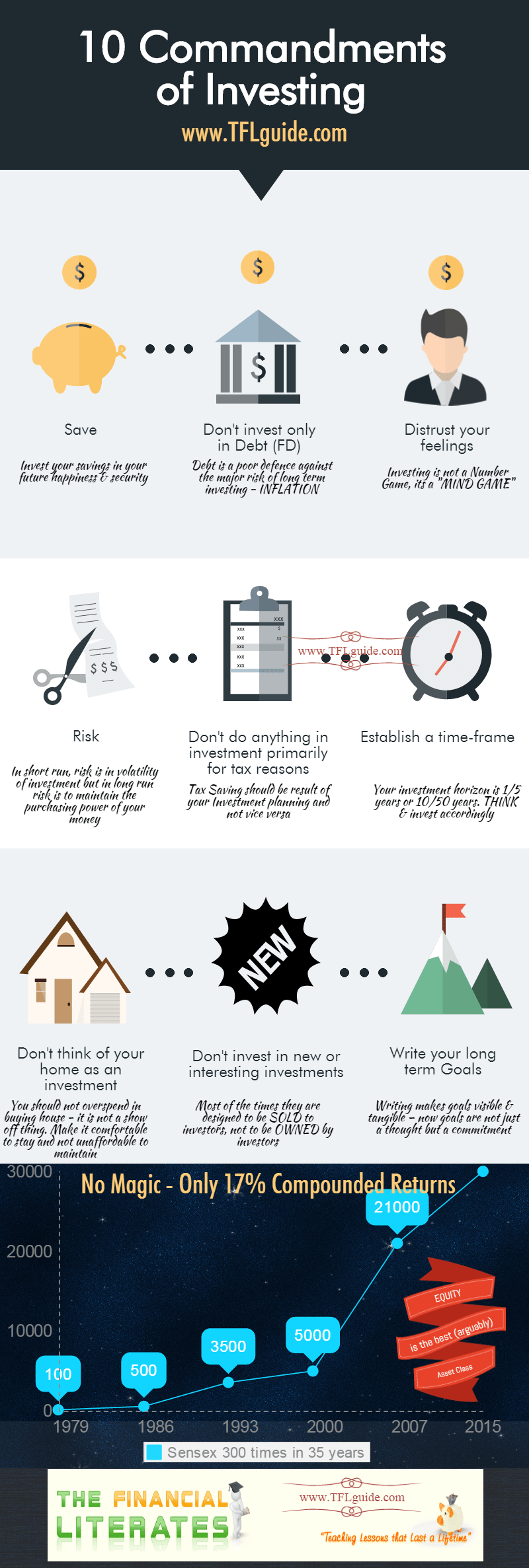 infographics commandments of investing