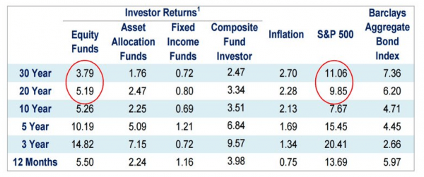 mutual fund returns vs investor returns
