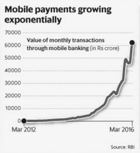 upi mobile payment growth