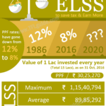 ELSS Vs PPF – Save Tax & Make Money
