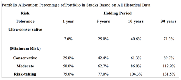 Effect of Holding Period on Returns and Risks - beyond your imagination 1