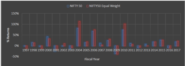Nifty Index Vs Equal Weight