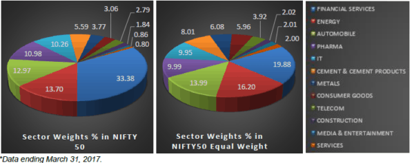 nifty 50 equal weight index sectors