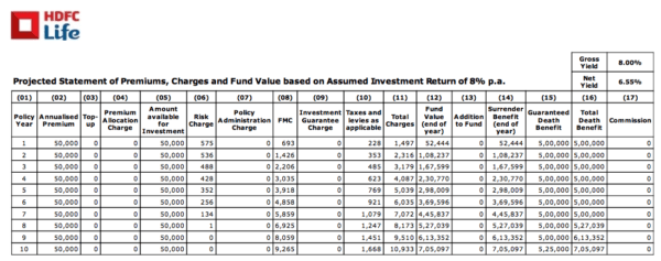 ulip vs mutual fund term insurance
